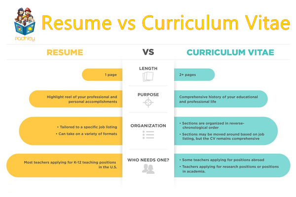 Curriculum Vitae Vs Resume - What's the Difference between ...